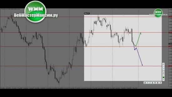 Прогноз евро на ближайшую неделю 10.09.18-14.09.18