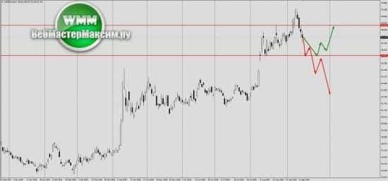 Прогноз курса доллара Форекс