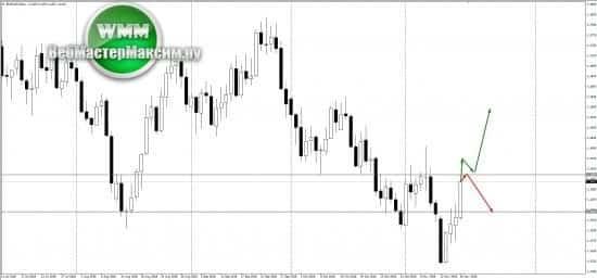 Прогноз по евро на неделю 19-23.11.18. Что может быть?