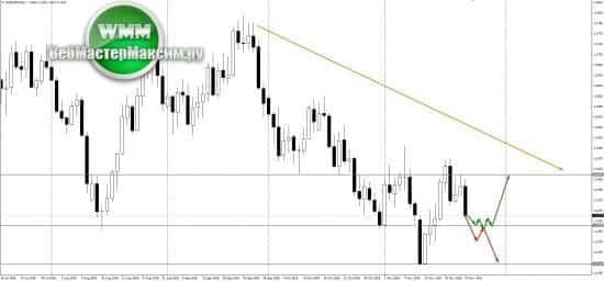 прогноз по евро на неделю