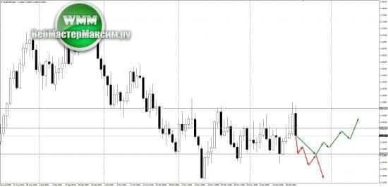 Обзор по евро на неделю 24-28.12.18. Всем на заметку!