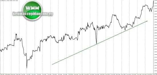 график линейный форекс