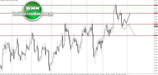 Прогноз евро на неделю 14-18.01.19. Поговорим об этом!