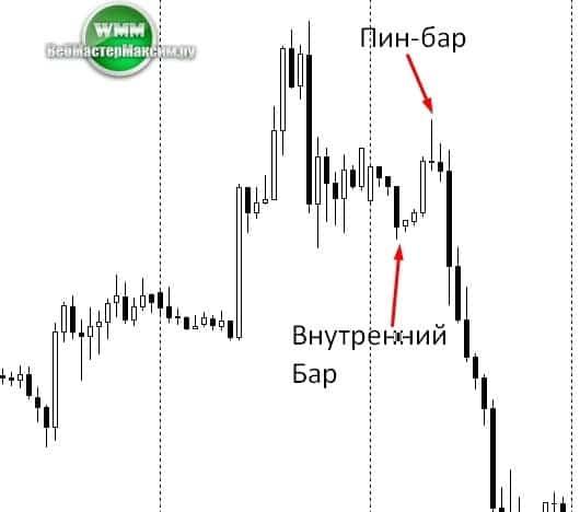 Стратегия по Price Action