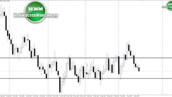 Прогноз по евро на неделю 22-25.01.19. Самое важное!