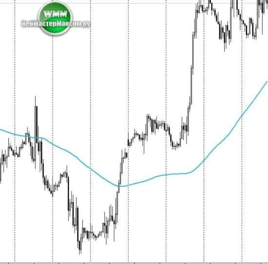 Разворот тренда Price Action