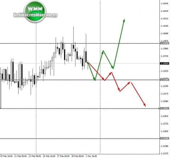 евро прогнозы