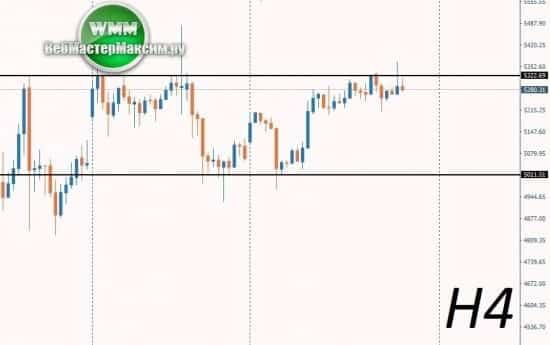 прогноз цены биткоина