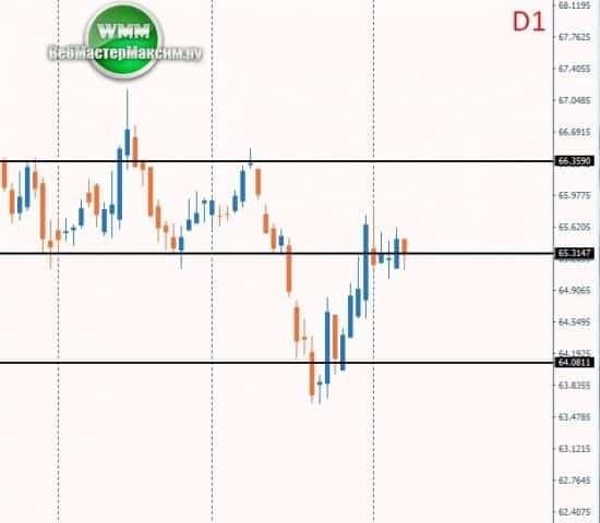 прогноз доллар