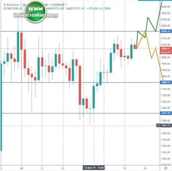 биткоин курс график прогноз