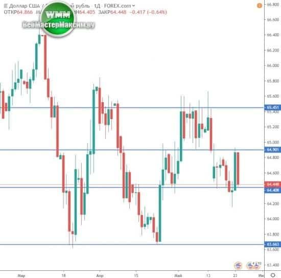 прогноз доллара таблица