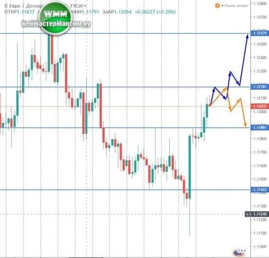 Прогноз евро на неделю вперед [PUNIQRANDLINE-(au-dating-names.txt) 43