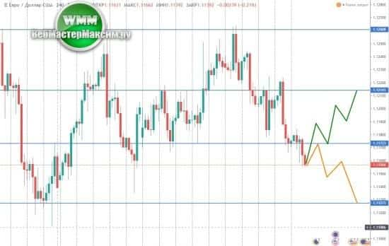 курс евро прогноз по дням