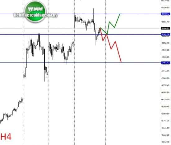 прогноз роста биткоина