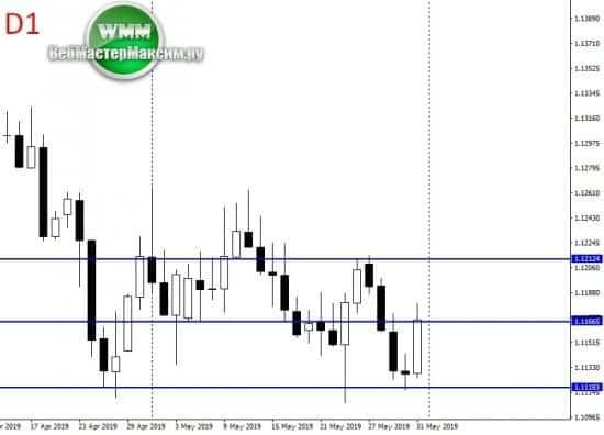 прогноз курса евро доллар