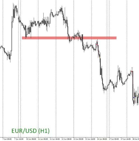 сделки по евро