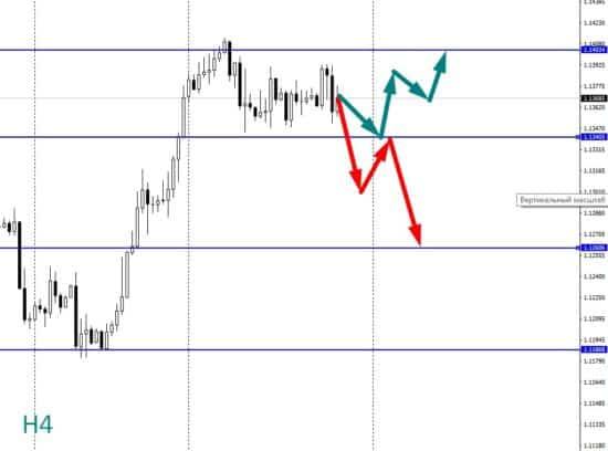 прогнозы по евро
