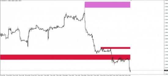 Индикатор Shved supply and demand