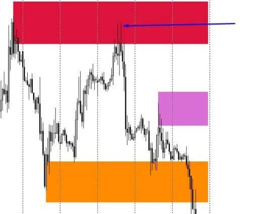 индикатор маржинальных зон мт4
