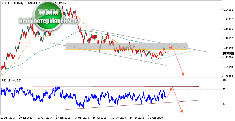 Прогноз движения графика Евро Доллар (EUR/USD) на завтра сегодня 08.07.2019