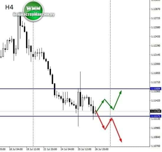 евро доллар график