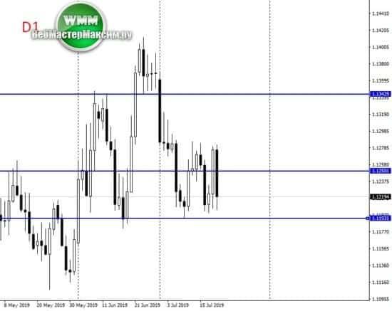 евро прогноз