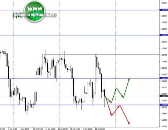 прогнозирем евро