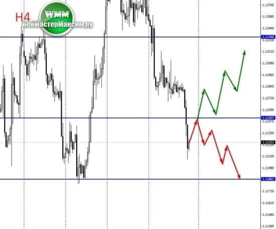 сценарии евро доллар