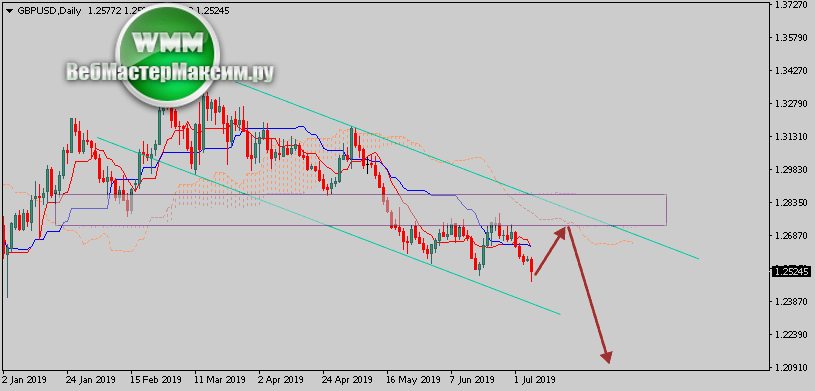 Анализ графика GBP/USD - как поведет себя Фунт Доллар завтра сегодня 08.07.2019