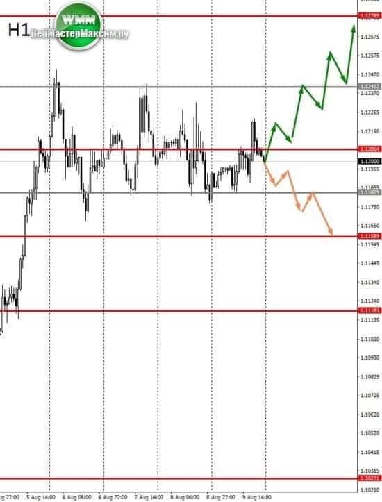 прогноз курса eur