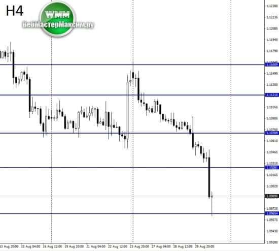 анализ евро доллар