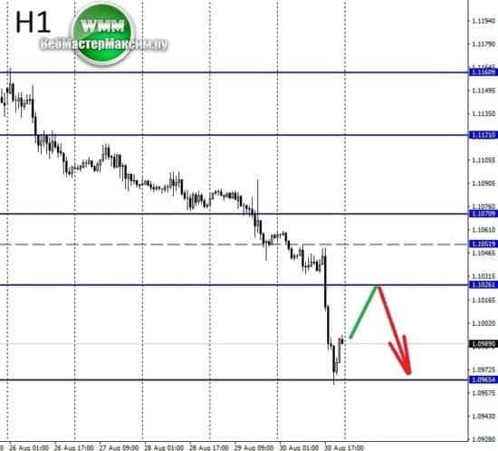 технический анализ евро
