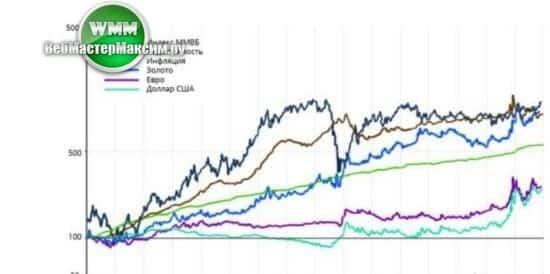 форекс фондовые индексы