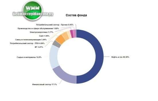 доверительное управление паевые фонды