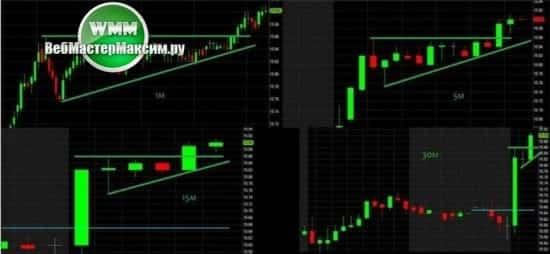 скальпинг стратегии на фондовом рынке