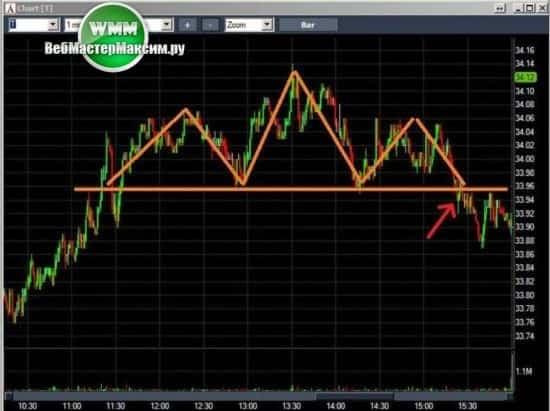 скальпинг на фондовом рынке видео