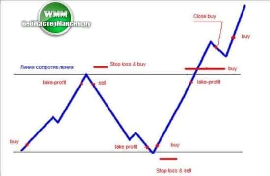 скальпинг на фондовом рынке