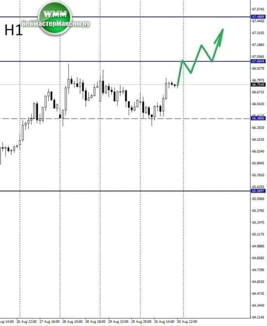 прогноз доллара на неделю