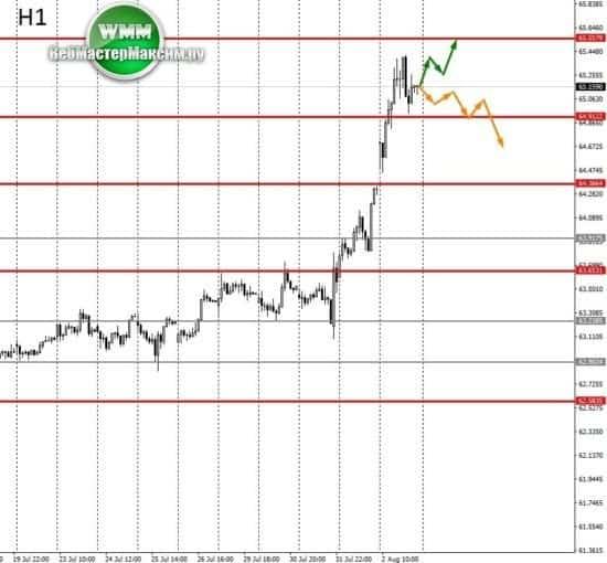 прогноз доллара банки