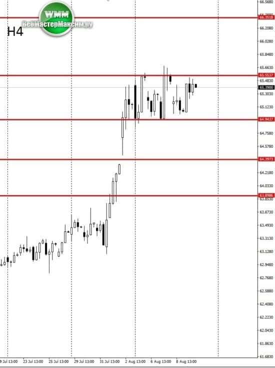 прогноз курса доллара таблица