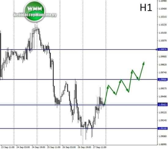 прогноз евро таблица