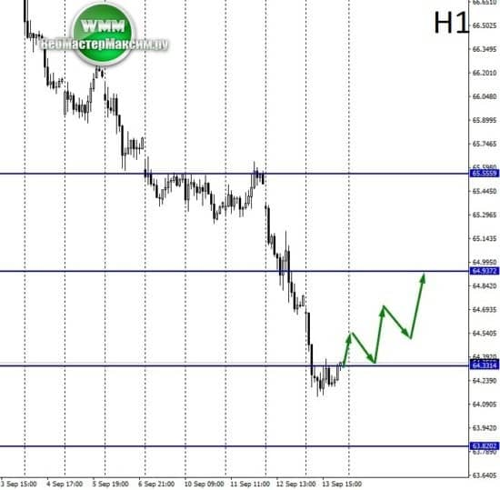 доллар прогноз таблица
