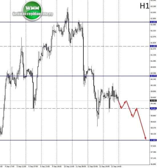 нефть прогноз сша