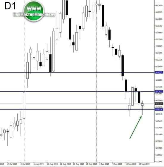 доллар график прогноз