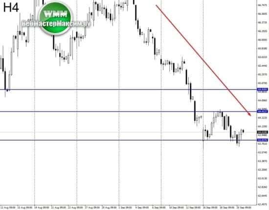 курс доллара свежий прогноз