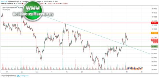 Евро/Доллар на 15.10.2019