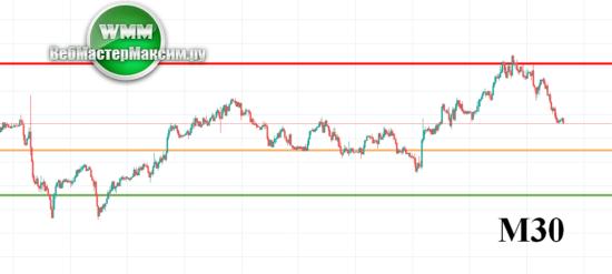 Прогноз AUD/USD на 15.10.2019