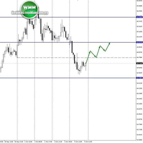 точный прогноз доллара