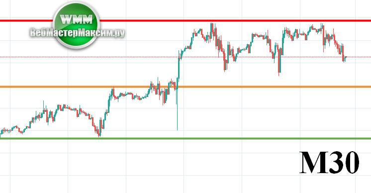 Прогноз EUR/USD 05.11.2019