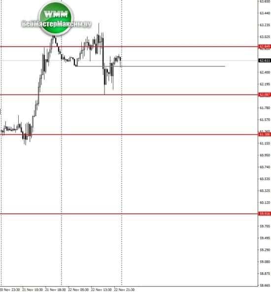 курс нефти прогноз